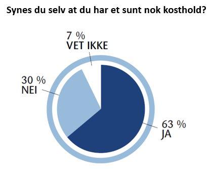 Syv av ti nordmenn synes selv de har et sunt nok kosthold