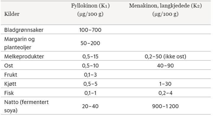 Tabell vitamin K innhold